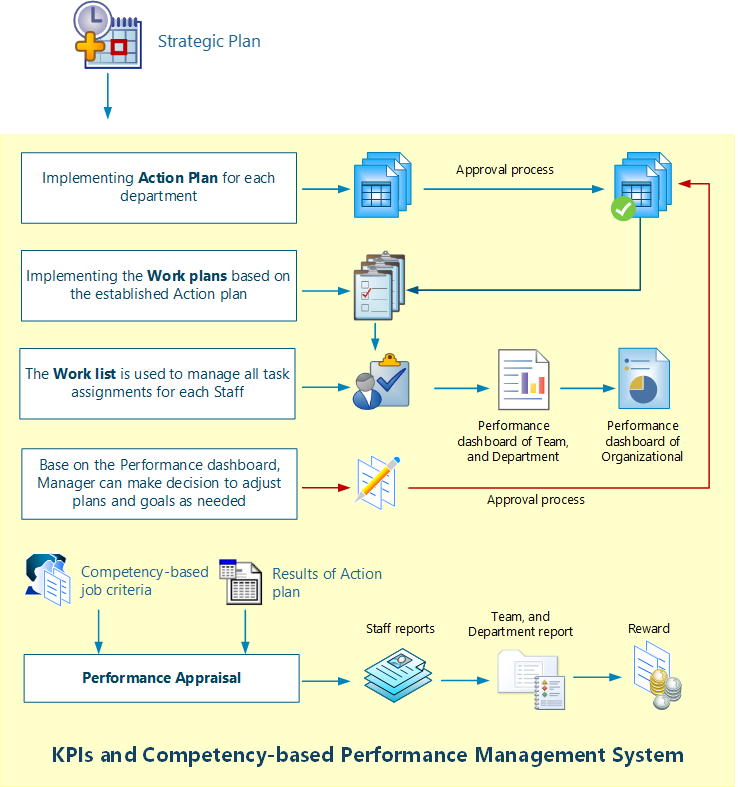 Vt Kpis Kpis And Competency Based Performance Management